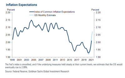 Line graph depicting percent changes in the Index of Common Inflation Expectations and the GS Monthly Estimate from 1999 to 2021