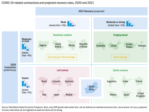 Figure 1. South Africa's contraction in 2020 was deep, and recovery in 2021 will be moderate