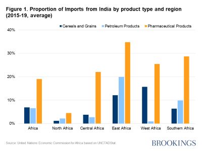 Figure 1. Proportion of Imports from India by product type and region (2015-19, average)