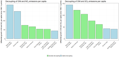 MENA region is slowest in decoupling NOx and SO2 emissions