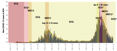 Community quarantine regimes during the COVID-19 pandemic, Philippine National Capital Region (NCR), March 2020 to June 2021
