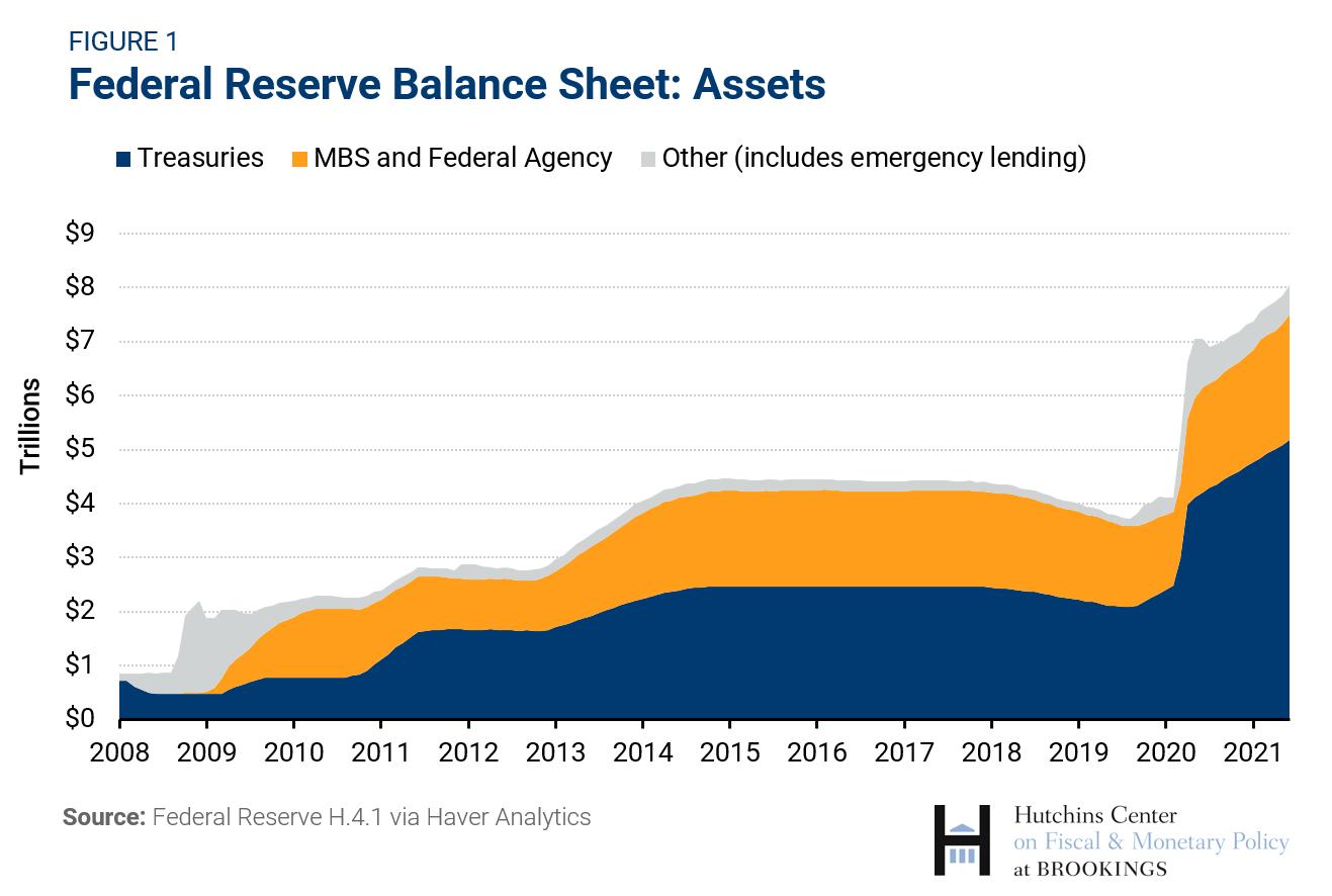 Federal Reserve Balance Sheet: Assets