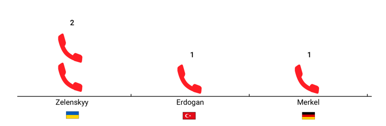 A graphic showing phone calls