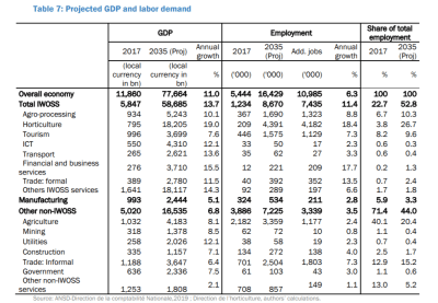 Table 1. Projected GDP and labor demand, Senegal