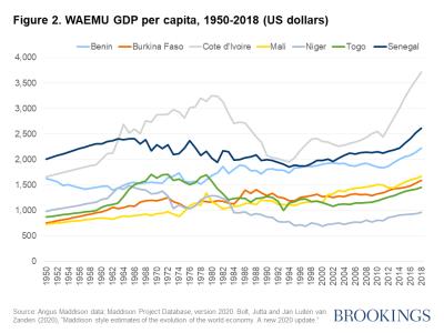 Figure 2. WAEMU GDP per capita, 1950-2018 (US dollars)