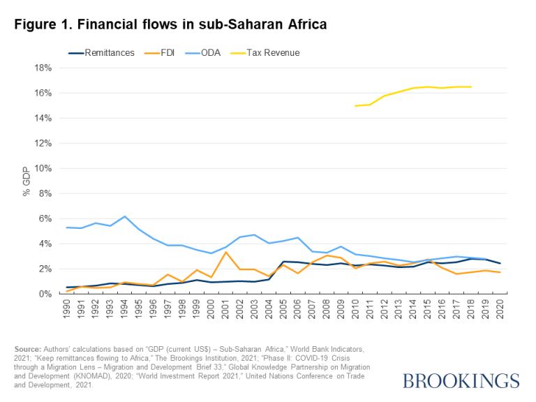 Figure 1. Financial flows in sub-Saharan Africa