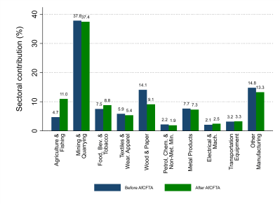 Figure 4. Export effects of AfCFTA on the Nigerian economy