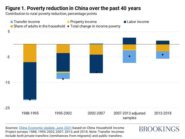 Reducción de la pobreza en China durante los últimos 40 años