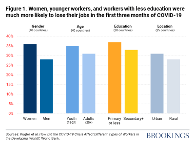 Women, younger workers, and workers with less education were more likely to lose their jobs in the first three months of COVID-19