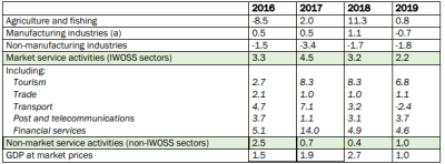 Table 1. Growth in added values by activity sectors at prices of the previous year (annual change in %)