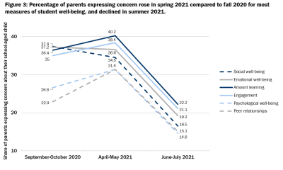 Percentage of parents expressing concern rose in spring 2021 compared to fall 2020 for most measures of student well-being, and declined in summer 2021