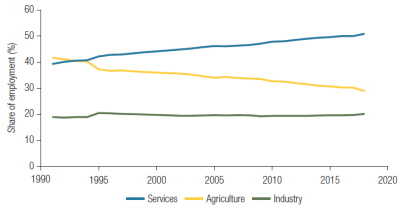 Figure 1. Services, not industry, are driving structural transformation in LMICs