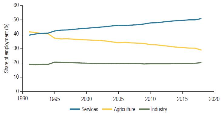 Figura 1. Los servicios, no la industria, están impulsando la transformación estructural en los PIBM