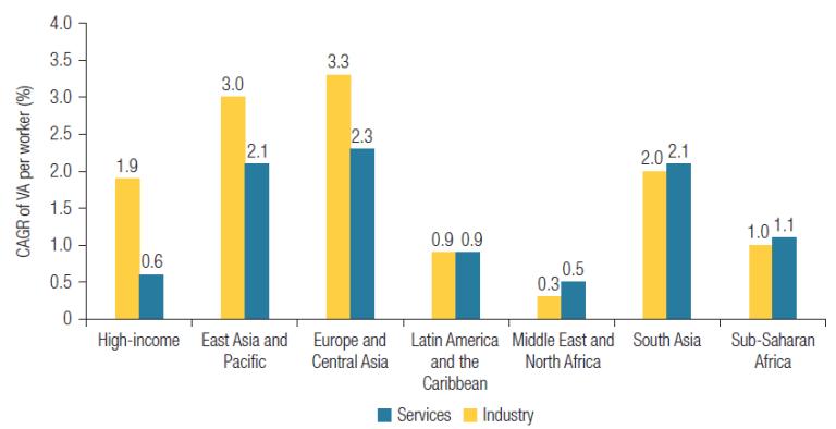 Figura 2. El crecimiento de la productividad laboral en los servicios ha sido fuerte en los países de ingresos bajos y medianos desde la década de 1990