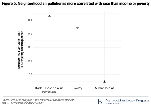 Neighborhood air pollution is more correlated with race than income or poverty
