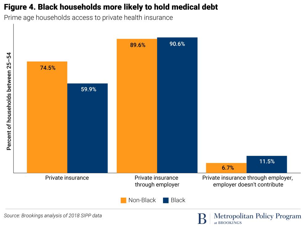 health insurance plot