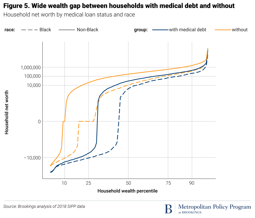net worth plot