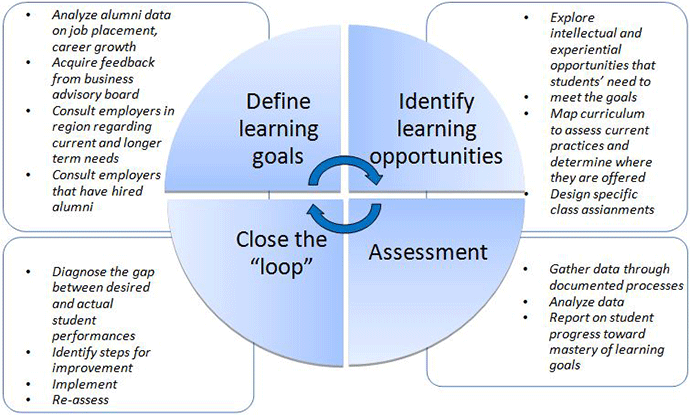 diagram of learning cycle ls swap wiring assurance brooklyn college