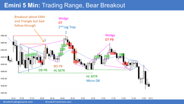 Emini trading range and triangle with late bear breakout. In middle of September / October trading range.