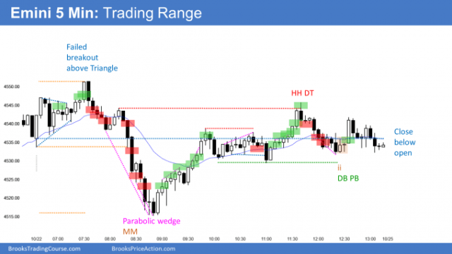 Emini trading range day at new all time high