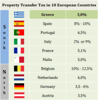 Property Transfer Tax in south and north Europe
