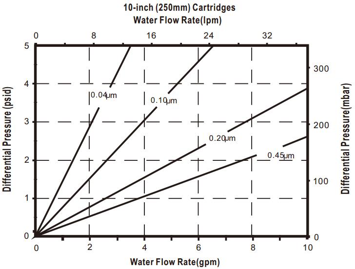 Polyethersulfone Membrane Filter,PES Filter Cartridge