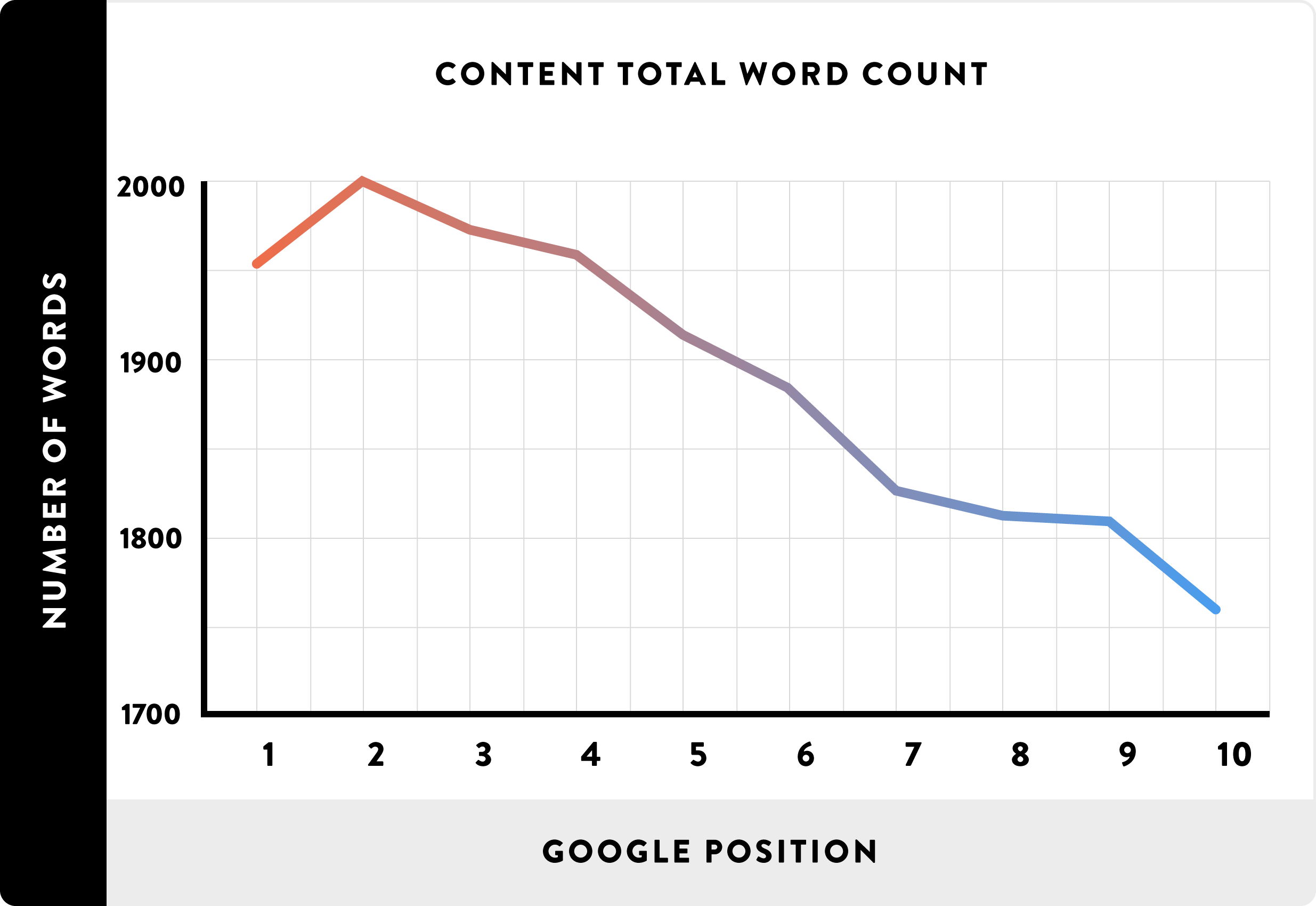 long form content and search rankings