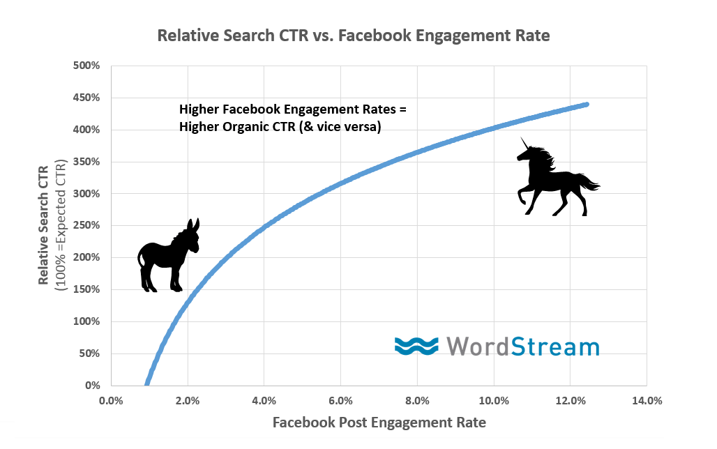 facebook engagements on rankings