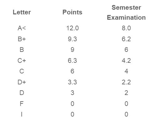 Guidance / Grades