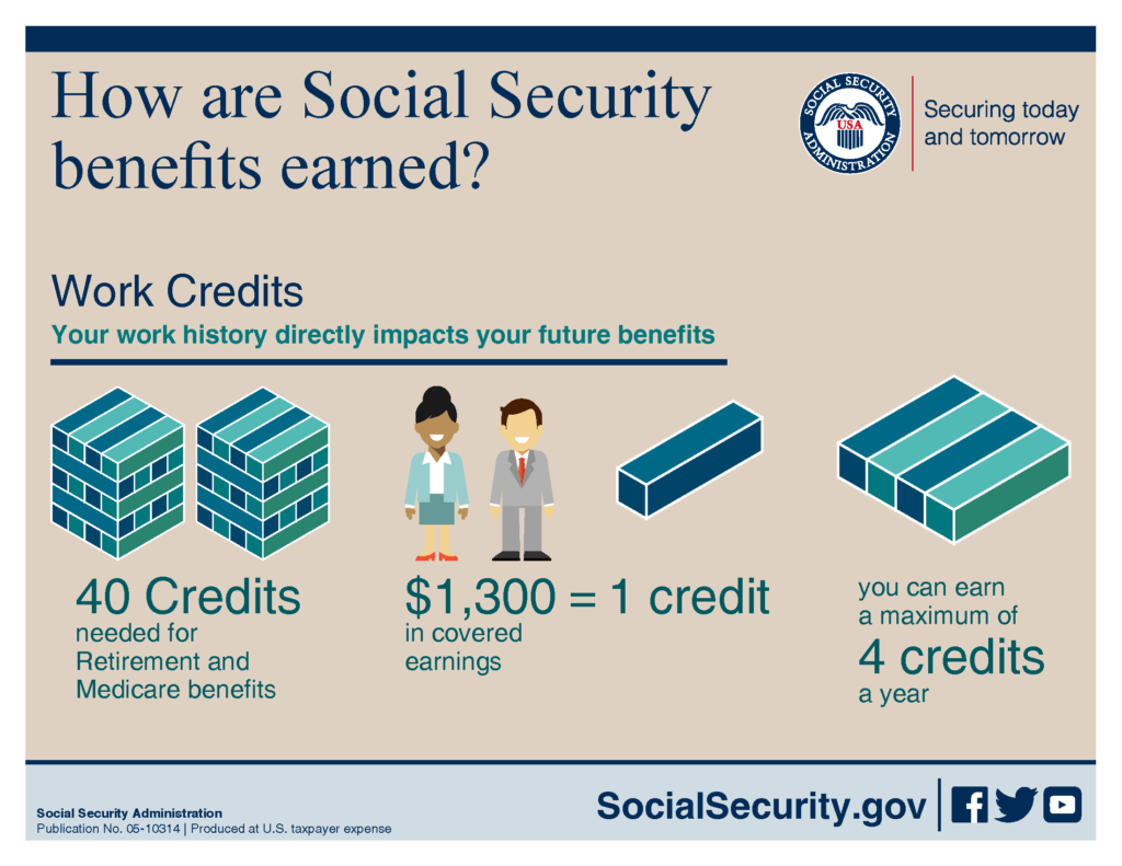 Social Security Age: Claim at 62 or Wait until 70 ...
