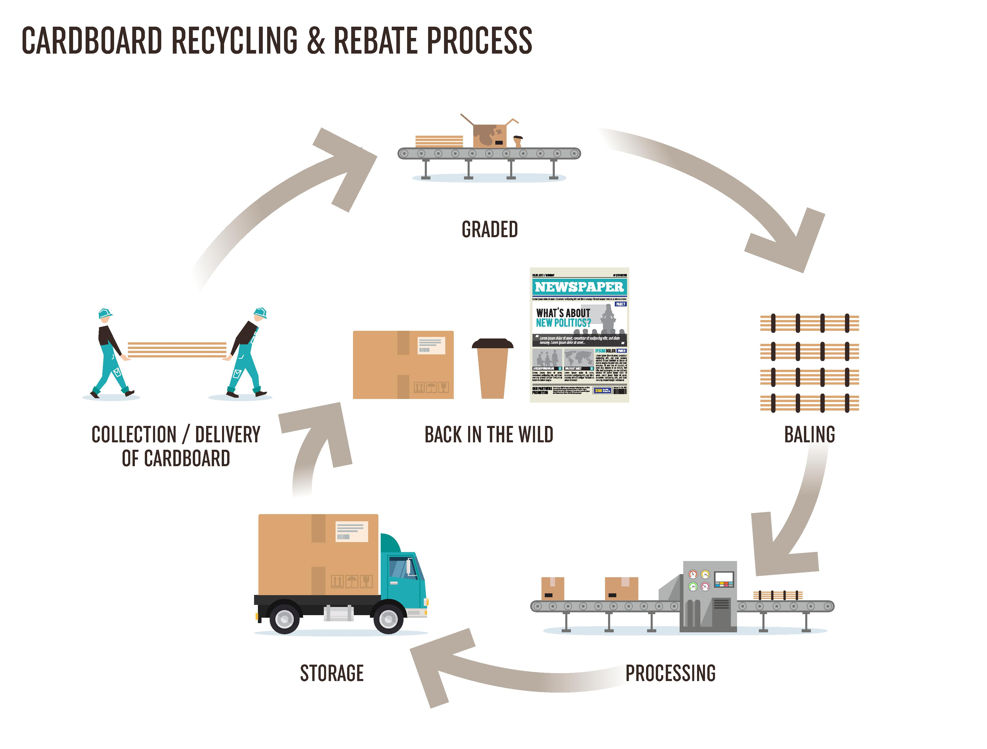 diagram of paper making process turn signal relay wiring cardboard and recycling in stoke on trent h brown