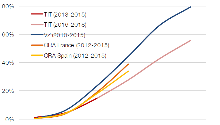 Porn graph tits size correctly