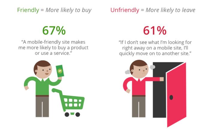 mobile friendly website - seo checklist
