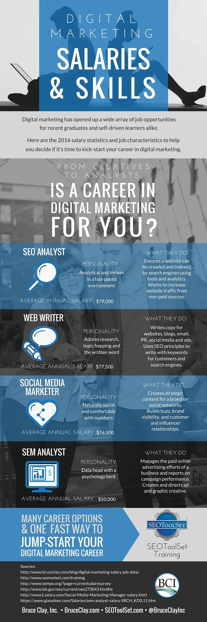 4 Hot Digital Marketing Jobs with Salary Data
