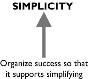 "Black and white graphic showing how to organize success to it supports simplifying. SIMPLICITY is above. ""Organize success so it supports simplify is below. In the space between a bold arrow points up."