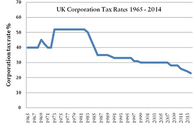 Tax corporation 650