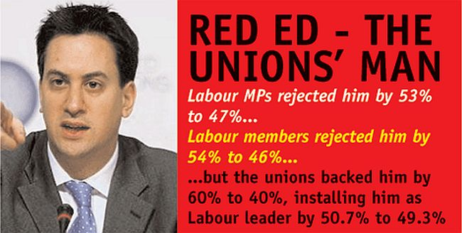 Miliband owned by the unions 650