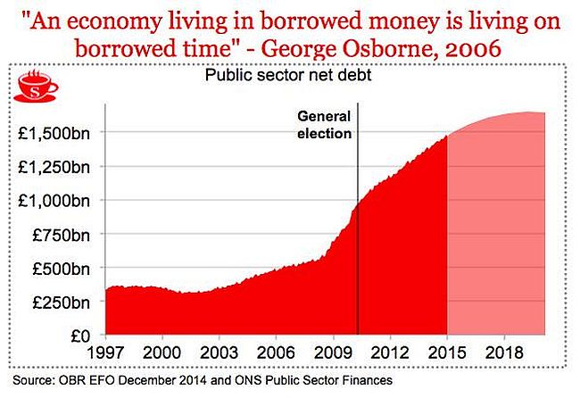 Labour lies on the economy