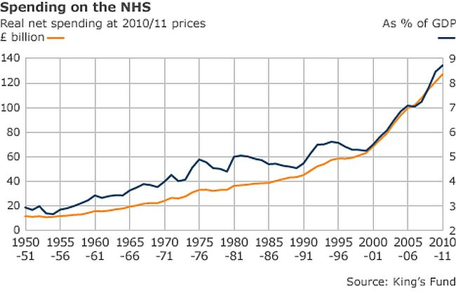 How Labour trashed the NHS