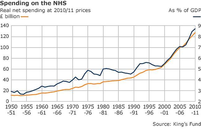 NHS spending 650