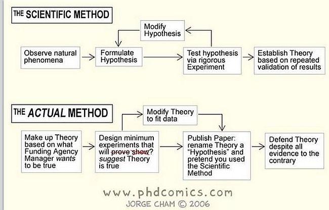 Scientific method 650