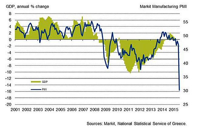 Greece PMI and GDP 650
