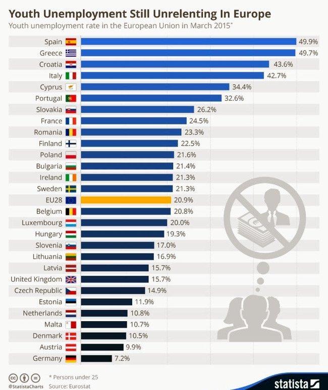 Brexit, youth unemployment 650