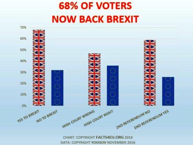 Brexit. Democracy under threat
