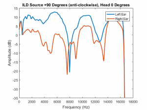 ILD Head 0 and Source +90 degrees