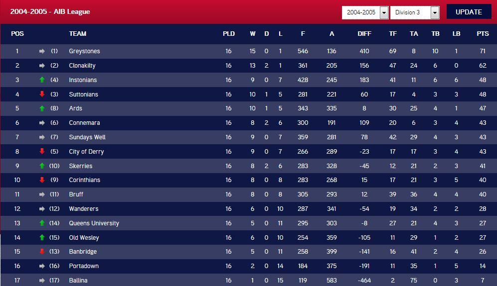 2004-05 League Table Division 3