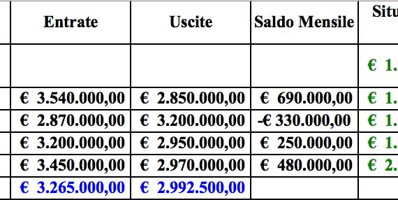 Gestione di Cassa con Excel