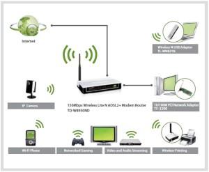 modem router rete