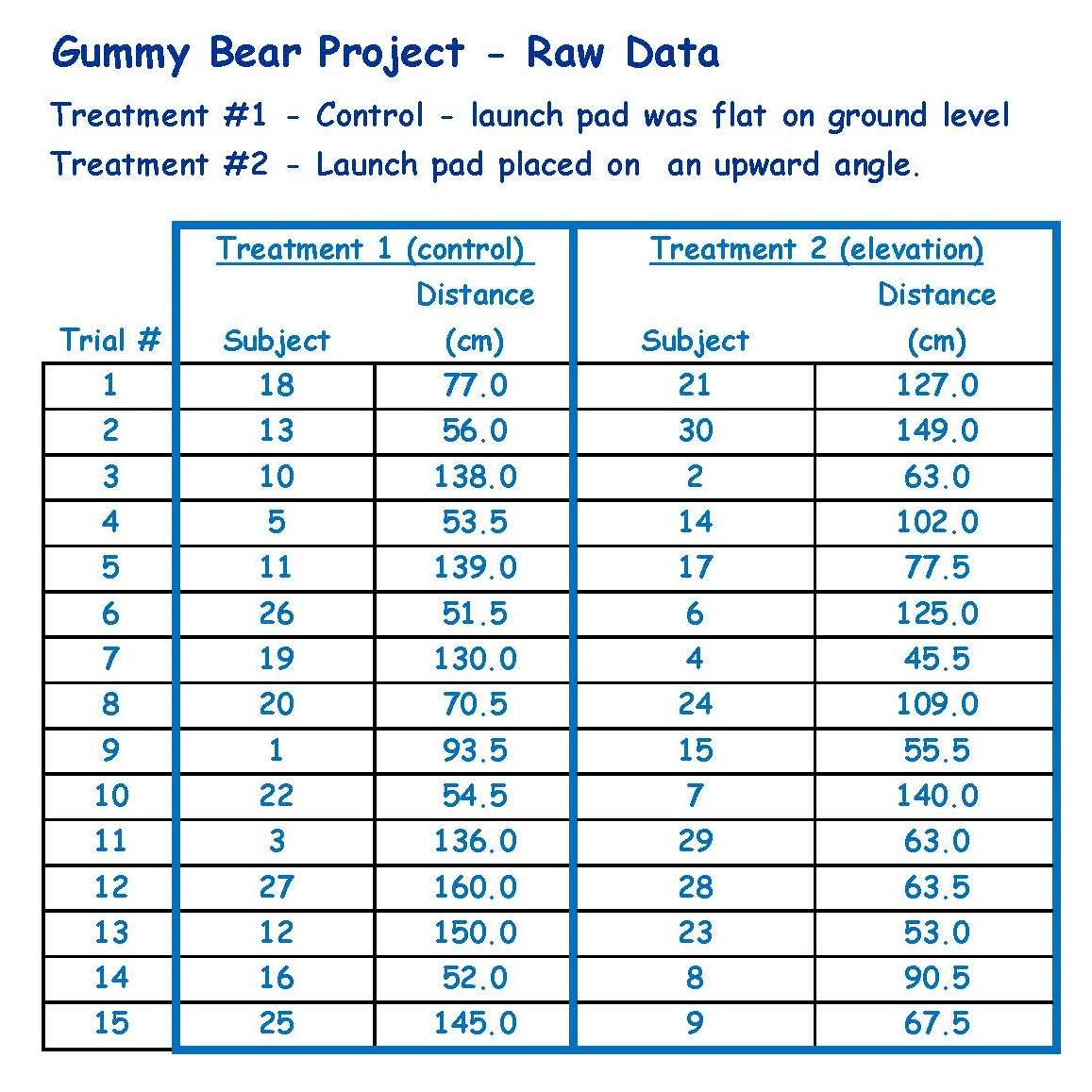 Gummy Bear Science Experiment Worksheet Completed Gummy