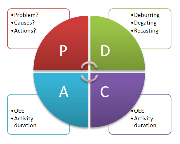 Define Deming Cycle